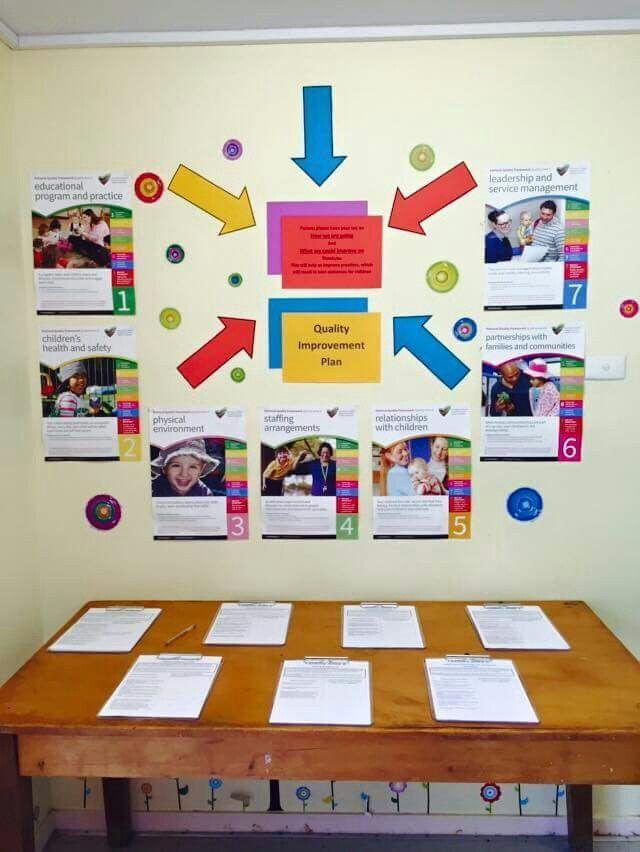 Emerald Kindy Quality Improvement Plan display for parents 2015 - resume maker app