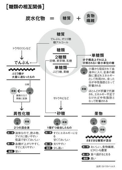 天然甘味料でも要注意!米国で使用制限広がる「異性化糖(果糖ぶどう糖液糖)」があふれる日本|男の健康|ダイヤモンド・オンライン