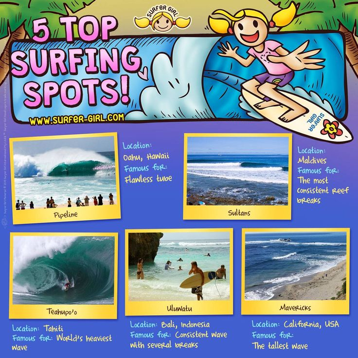 Hi Girls ^^ I want to share some facts about surfing :) Here are some supa cool surfing spots around the world! ^^ So if you like surfing, you can come to these places and try out the waves! :) Love, Summer <3 #surfergirl #positivedifference #surfing