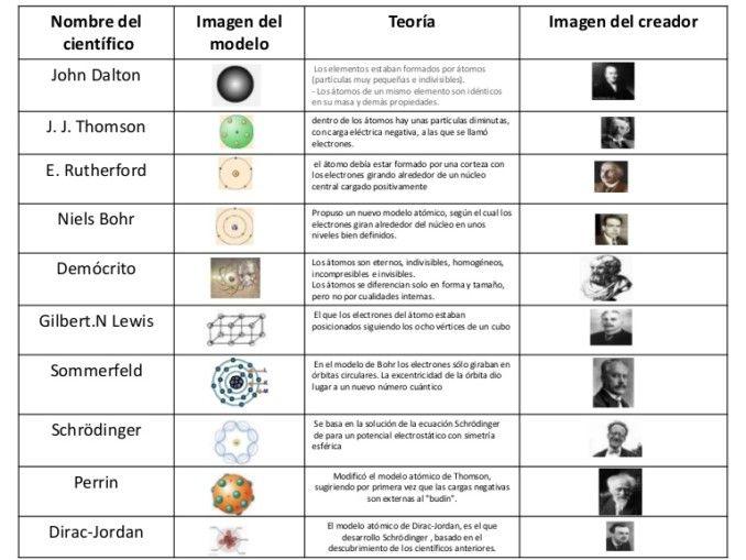 Cuadros Comparativos De Los Modelos Atomicos Cuadro Comparativo Modelos Atomicos Enseñanza De Química Ciencias Quimica