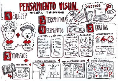 #Pensamientovisual #visualthinking