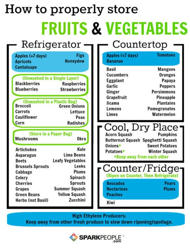 Follow this handy guide on what to store on the counter, and what to put away in the fridge. | 23 Ingenious Ways To Keep Your Groceries Fresh