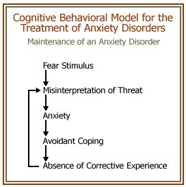 the treatment of anxiety disorders with cognitive therapy Anxiety symptoms in japanese and in german children  cognitive behavioural  therapy for anxiety disorders in children and adolescents: a.