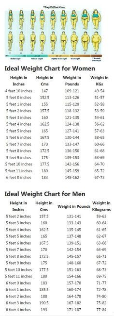 The 25+ best Height weight charts ideas on Pinterest Weight - weight chart for girl