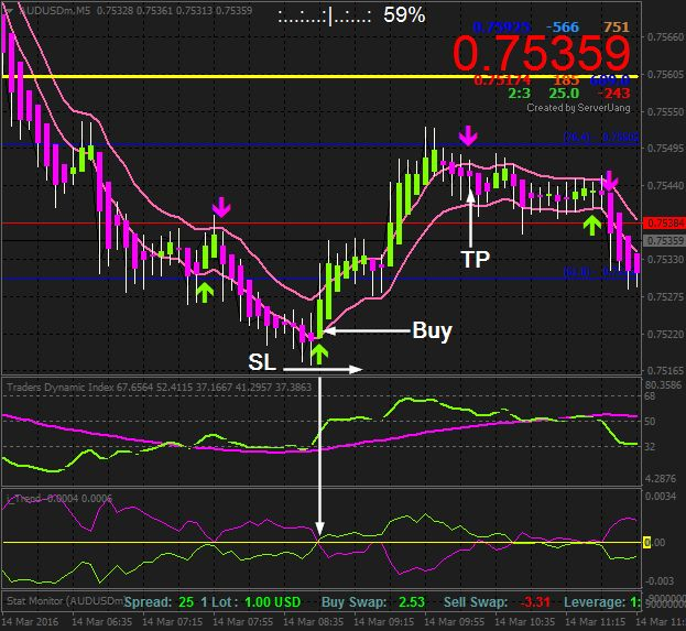 Forex Power Cci Channel Scalping Strategy Http Forexmt4systems