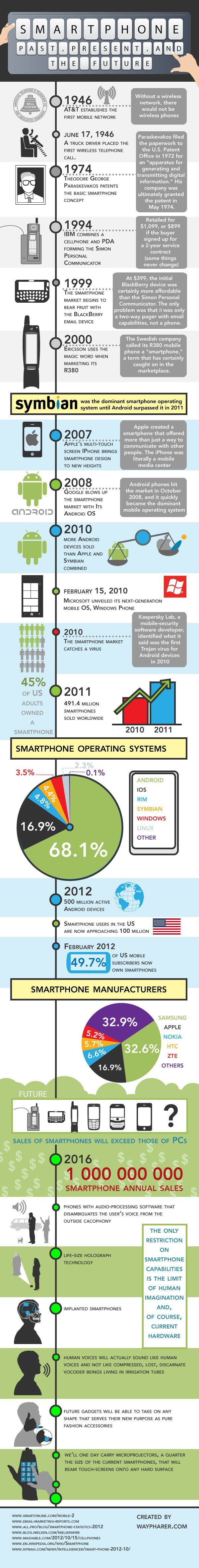 Smartphone overview - just think smartphone implants in everyones' future down the road. #mobile #smartphone
