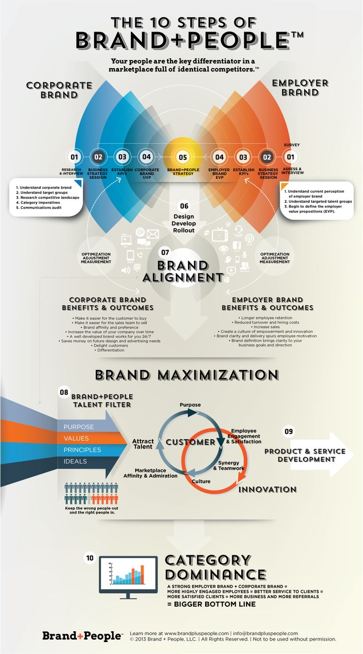 brand strategy - Google Search