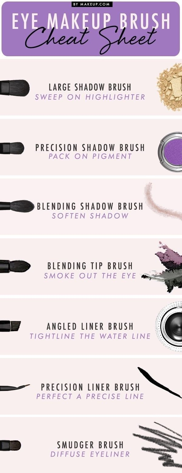 And know that there's a whole separate set of makeup brushes JUST FOR EYE MAKEUP. | 15 Game-Changing Beauty Charts If You Suck At Makeup