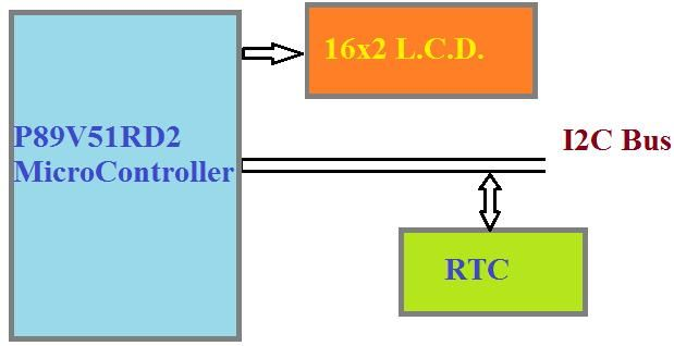 RTC Using Micro Controller : are interfaced microcontroller with