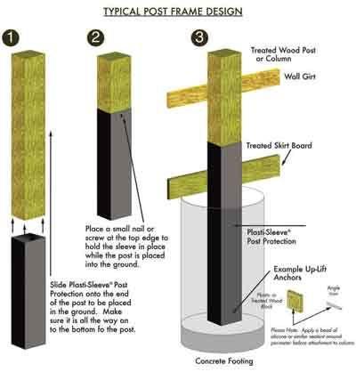 Foundation Options for Post-Frame Building