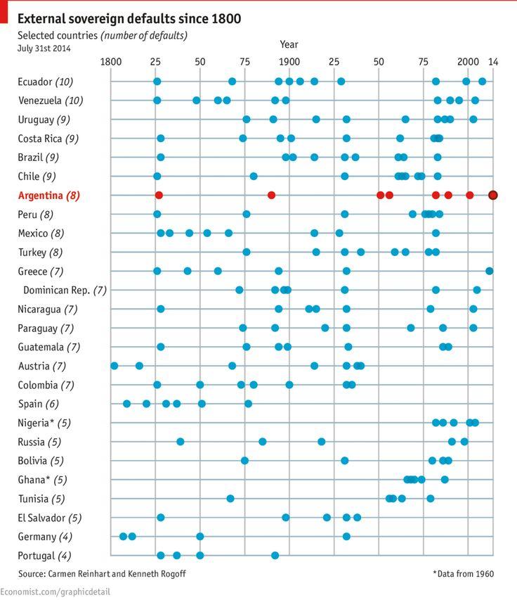 Externam sovereign defaults since 1800