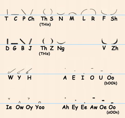 54 best omg images on pinterest pitman shorthand alphabet and simple pitman chart pitman shorthandlanguagesalphabetrandom factslearning fandeluxe Image collections