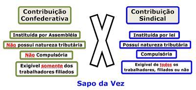 Lagoa dos Macetes: Dica de Direito Tributário sobre Contribuição Sind...