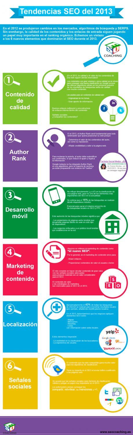 Las tendencias en el #seo están cambiando constantemente. Si quieres que tu negocio online triunfe, tienes que mantenerte al día y saber qué funciona a la hora de hacer #posicionamientoweb. Descubre lo que sirve en el 2013 en esta #infografía. @seocoaching360