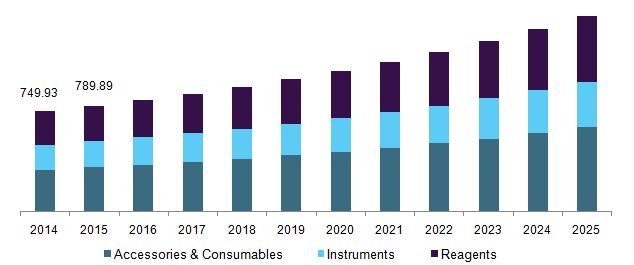 Gas Chromatography Market Is Anticipated To Exhibit a CAGR Around 6.4% By 2025: Grand View Research, Inc.