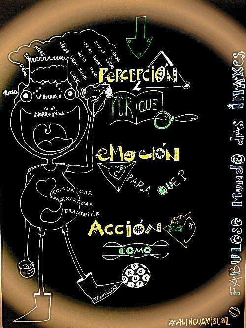 Percepción - Emoción - Acción Recursos para la alfabetización mediática, el lenguaje audiovisual y la narrativa digital. http://cinedumotion.blogspot.com http://stopmotionnow.blogspot.com http://alinguavisual.blogspot.com