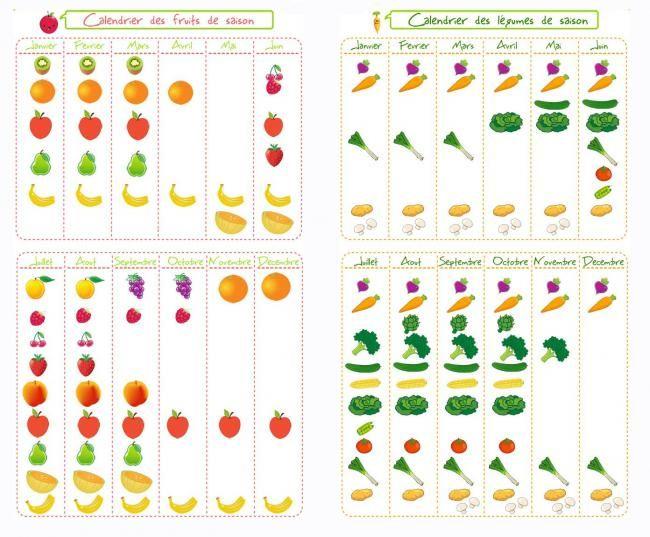 10 best printemps fruits et l gumes images on pinterest. Black Bedroom Furniture Sets. Home Design Ideas
