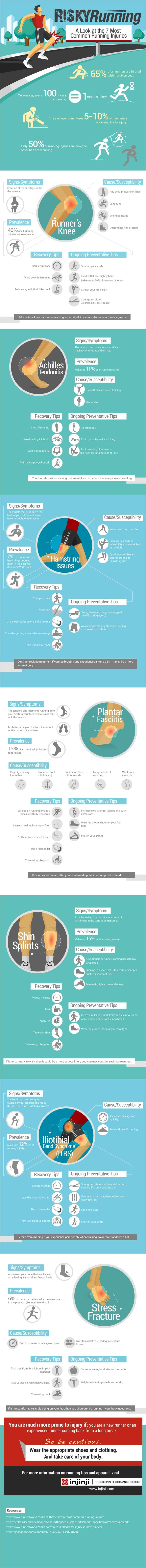 Risky Running: A Look at the 7 Most Common Running Injuries (one of the best infographs I've seen)