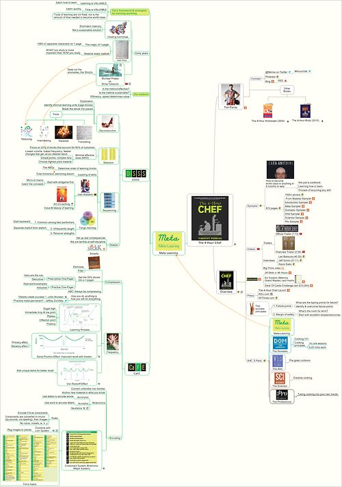 Meta-Learning on One Page: Mind Map of The 4-Hour Chef by Tim Ferriss