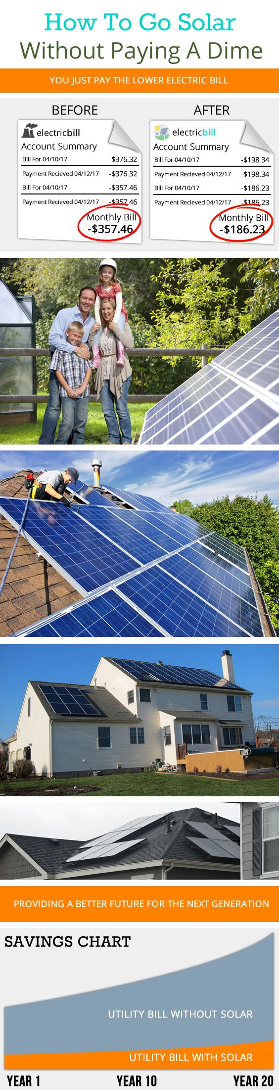 Middle-Class Families Are Set To Receive Solar Panels With No Upfront Costs In.. #solarpanels #solarenergy #solar
