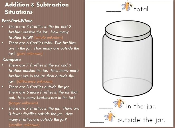 Teaching the Structures of Addition and Subtraction Problems: Classroom Math, Math Addition, Math Center, Kindergarten Math, Math Ads, Math Activities, Marvel Math, Math Erif, Elementary Math