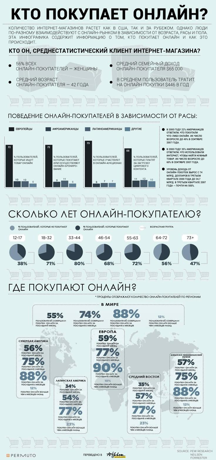 Инфографика. Кто покупает онлайн?