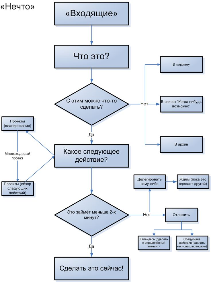Самоорганизация - алгорит-схема