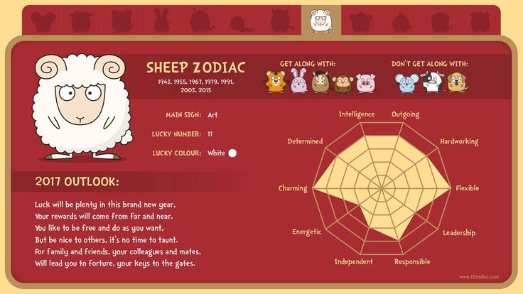 What's in store for people born in the year of the Sheep?