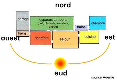 Mot-clé - inertie thermique - Journal d'Alexandre MODESTO