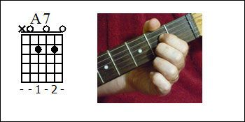 A7 chord diagram, How to play an A7 chord, Picture of an A7 chord.
