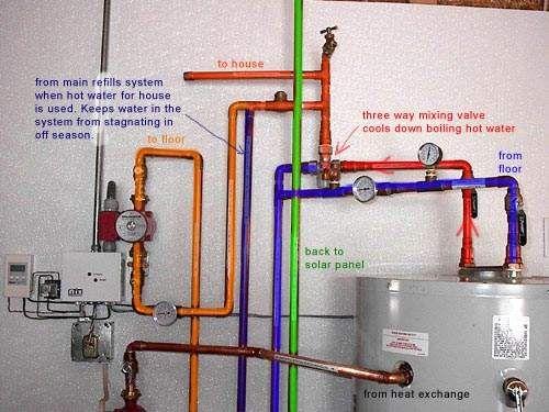 Radiant Heat Solar Installation Details Radiant Floor