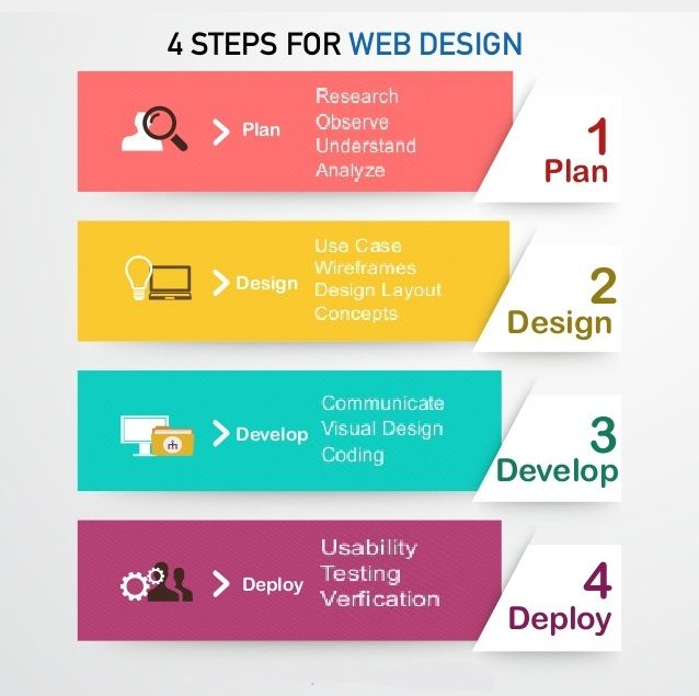 Potential Web Design Clients May Not Understand How The Website Design Process Works Here We Outline The 4 Web Design Design Clients Wordpress Website Design