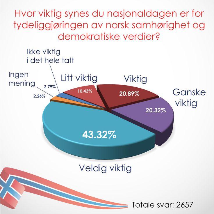 Hva betyr 17.mai for norsk samhørighet og demokratiske verdier? #nasjonaldag #17mai