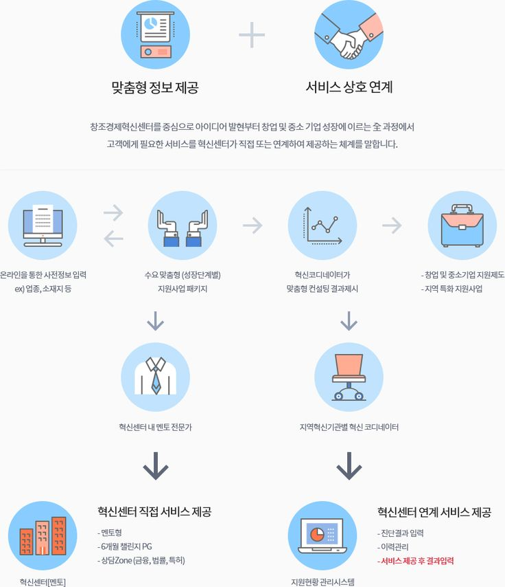 맞춤형 정보제공, 서비스 상호연계 , 혁신센터 직접 서비스 제공, 혁신센터 연계 서비스 제공