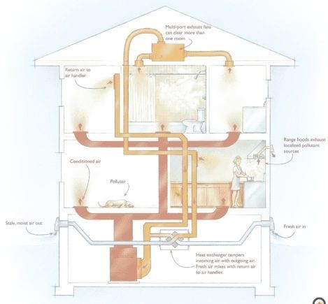 Best 25 energy efficient homes ideas on pinterest for House air circulation system