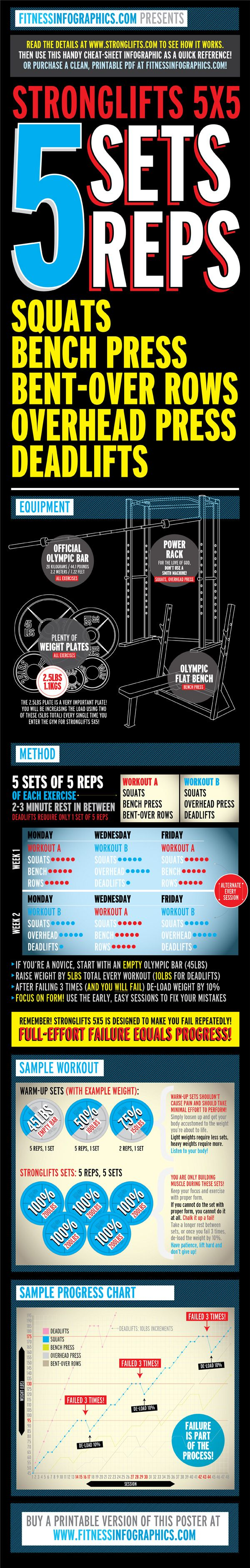 Stronglifts 5X5 program | Health & Fitness | Pinterest