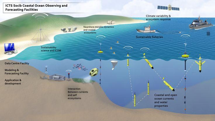 SOCIB // Balearic Coastal Ocean Observation System // John Allen // Joaquin Tintore // Imedea // Peter Keen // SBRI // AOSN