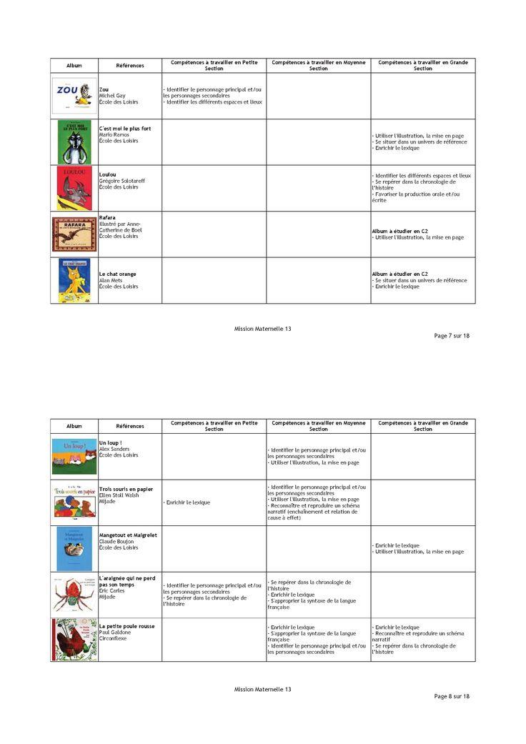 120 albums très utilisés en maternelle et classés selon le niveau de difficulté et les compétences nécessaires à la compréhension.