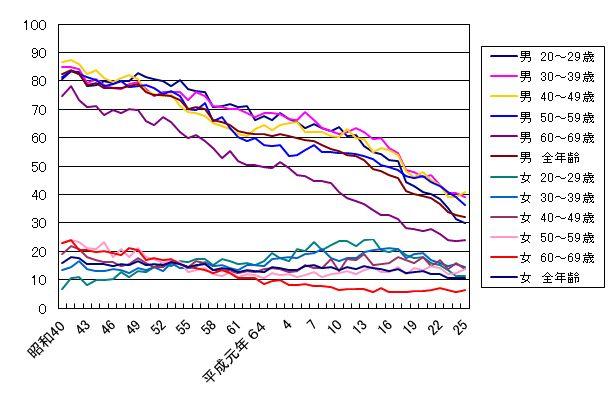 性別・年代別喫煙率の推移 from 最新たばこ情報 統計情報 成人喫煙率(JT全国喫煙者率調査)retrieved from http://www.health-net.or.jp/tobacco/product/pd090000.html