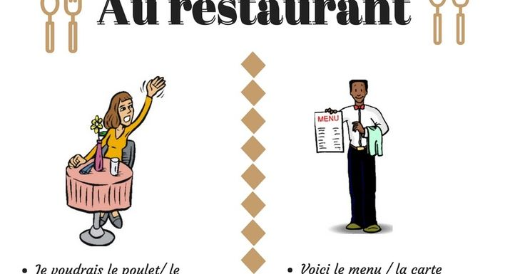 A handy poster with common phrases in French to use in a restaurant setting. Great for core French high school-ers! #mycampt #french #learn #education #frenchimmersion