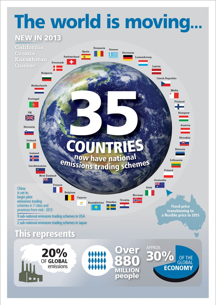 The world is moving - 35 Countries now have national emissions trading schemes