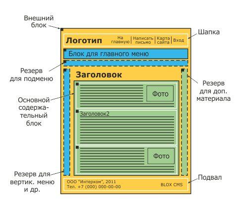 Оптимальная структура страницы