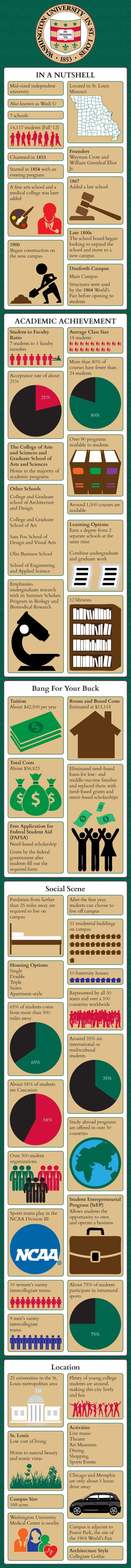Washington University in St. Louis Infographic