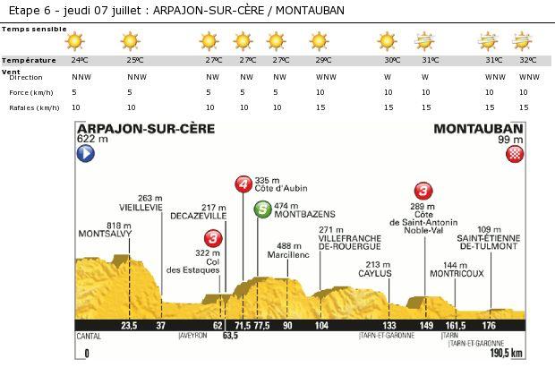 Weather stage 6 - Arpajon-sur-Cère > Montauban - Tour de France 2016