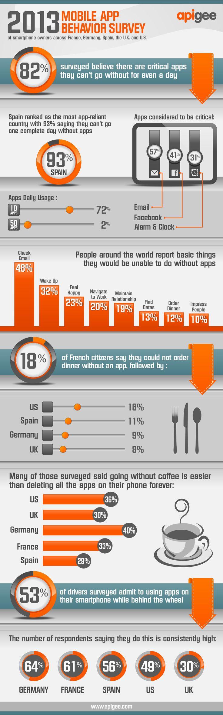 Informe sobre el uso de APPs móviles en el Mundo #infografia #infographic #software