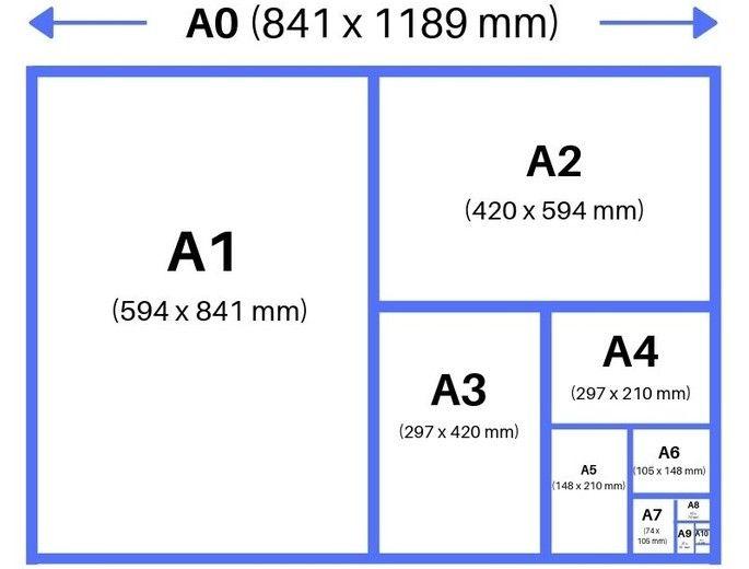 Tamanos Del Papel Entiende La Diferencia Entre Formatos A3 A4 Tamano Carta Legal Y Otros Diferenciad Tamanos De Hojas Sobres De Papel Formatos De Papel