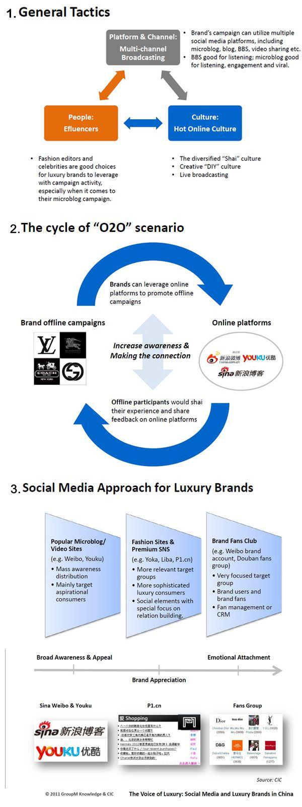 resonance_China-social-media-strategies-for-luxury-brands