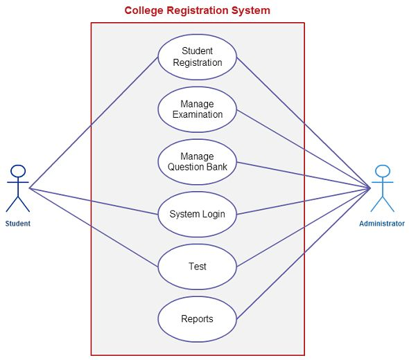 use case  templates and cases on pinterestuse case template for a college registration system  student and the administrator are the actors