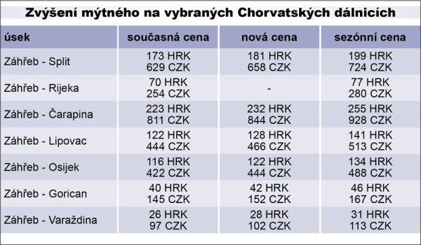 Zvýšení mýtného na vybraných Chorvatských dálnicích