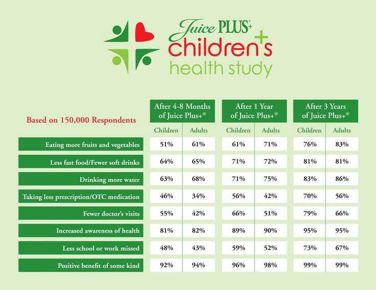Children's Study shows how adding Juice Plus+ products to children's diet helps with their overall health, behavior, and well-being.